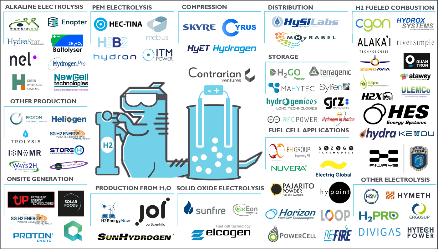 The 75 hydrogen technology startups and companies disrupting the space
