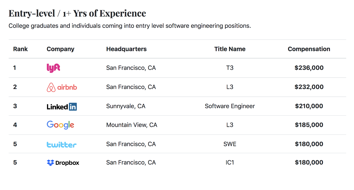 Post-Bootcamp Software Engineering Job Types and How to Hopefully