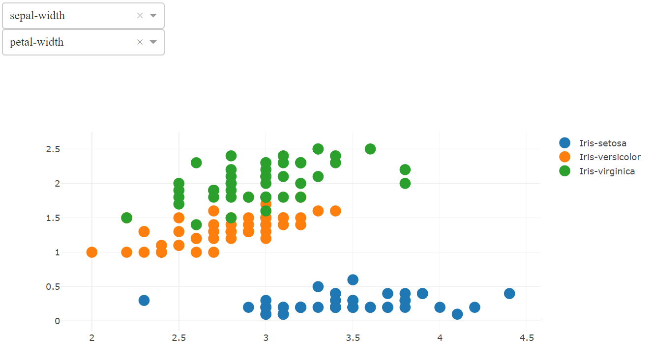 Interactive Visualization with Dash and Plotly - Towards Data Science