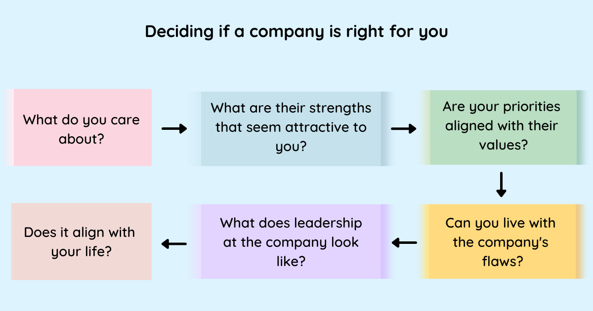 Flowchart. Title: Deciding if a company is right for you.