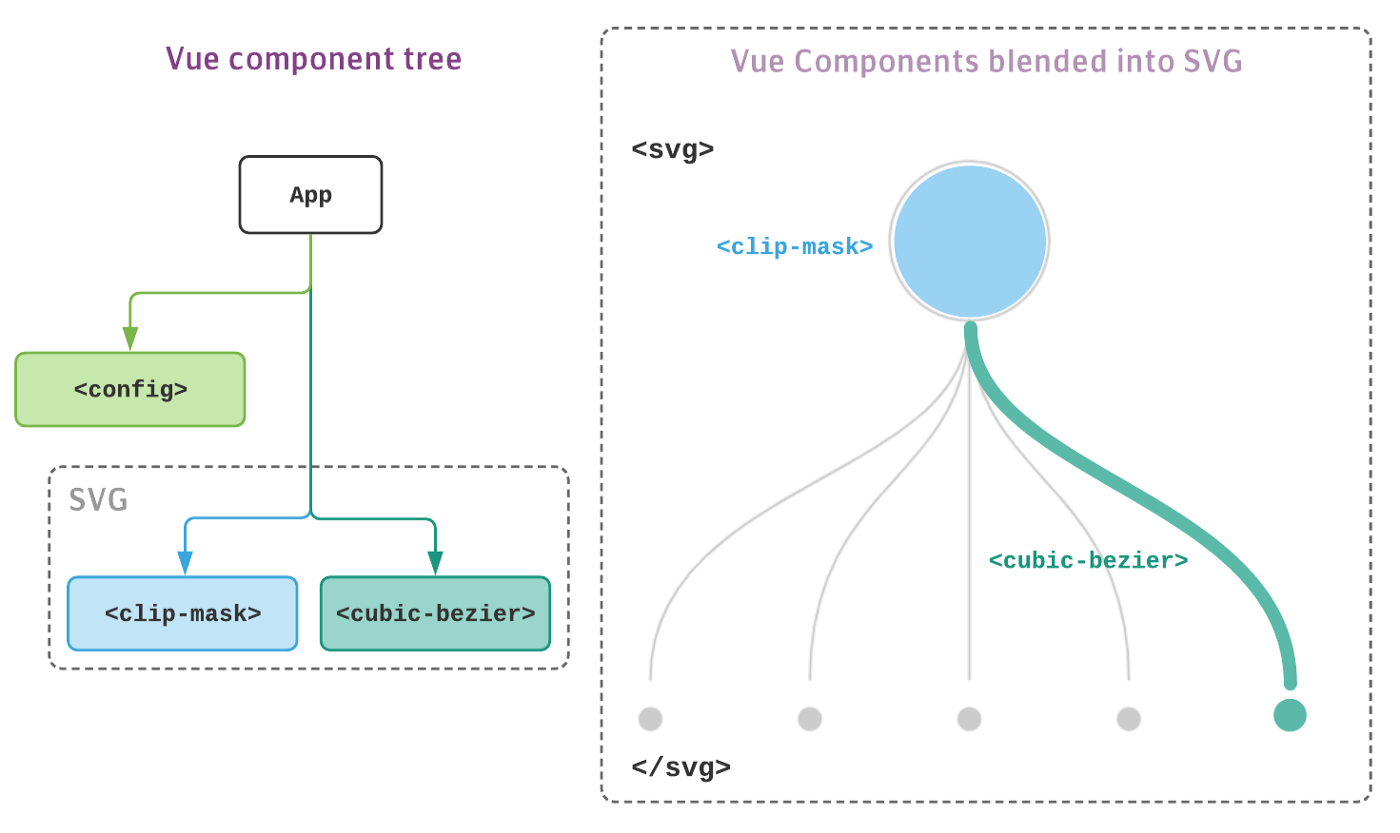 Building a Dynamic Tree Diagram with SVG and Vue js