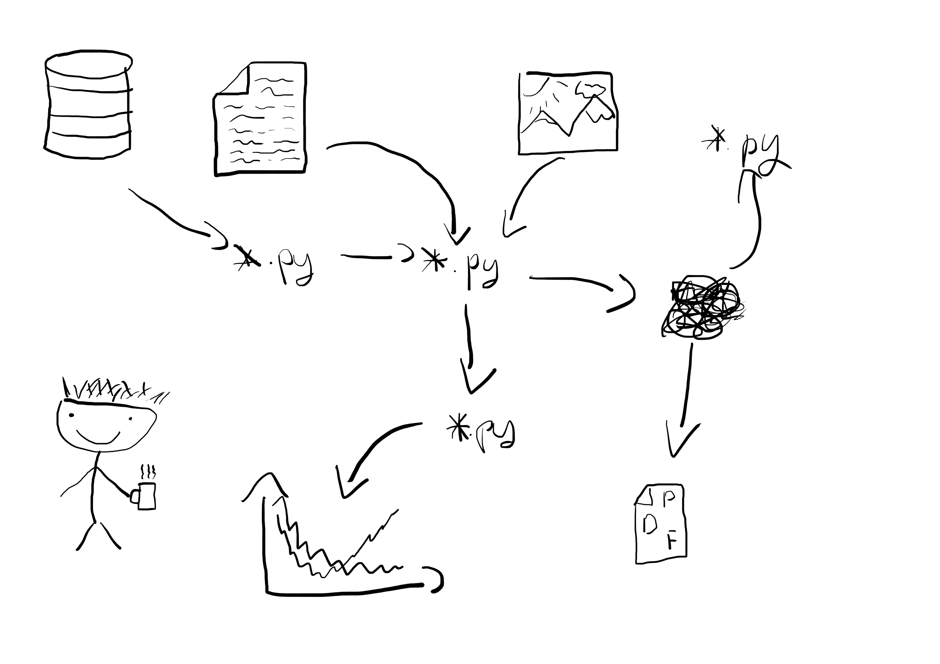 structure and automated workflow for a machine learning project  u2014 part 2