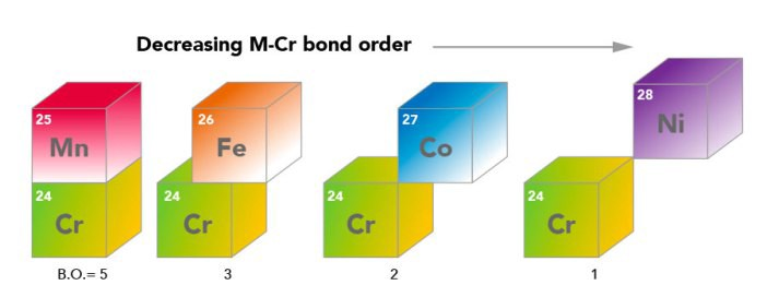 Configuring new bonds between first-row transition metals | by Research  Features | MediumMedium