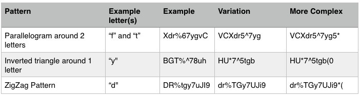 Table view with Example Patterns for Passwords