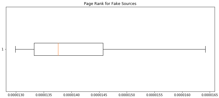 Ego Network Analysis for the Detection of Fake News