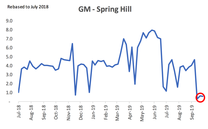 GM Spring Hill Strike