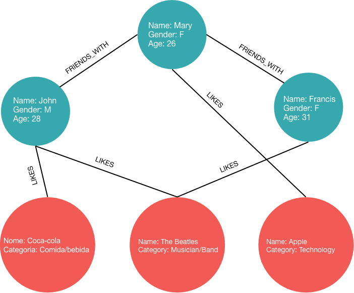 Graph Databases: Talking about your Data Relationships with