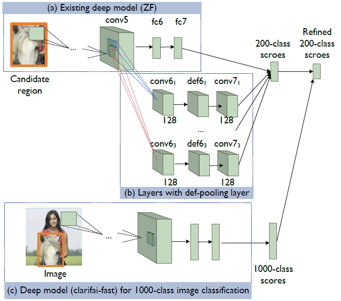 Review: DeepID-Net — Def-Pooling Layer (Object Detection)