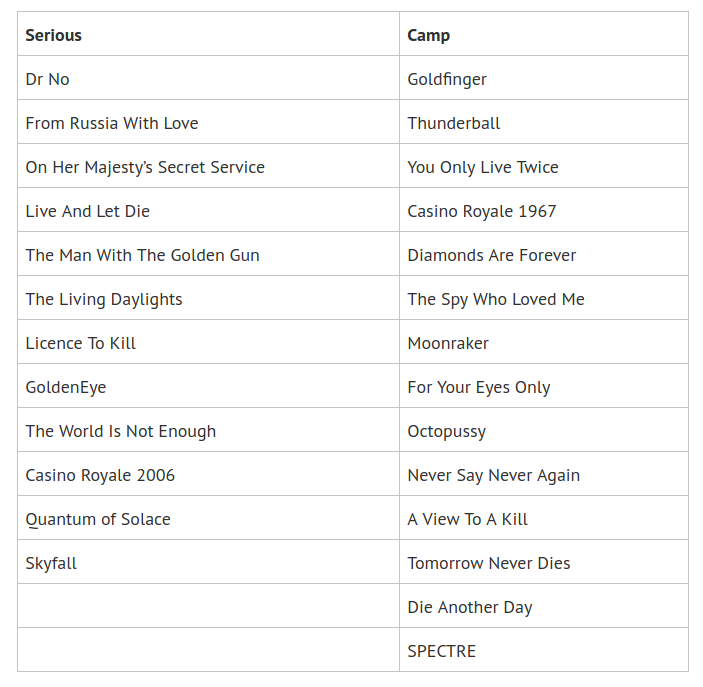 Table of the James Bond films sorted into two columns: serious and camp.
