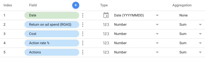 Quick Solutions To Google Data Studio's Date Format