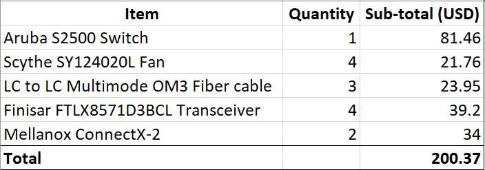 Going 10G: My experience in adding 10 Gigabit networking on