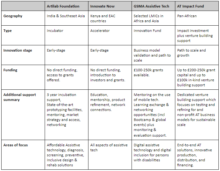 Summary table describing the scope of each of the four initiatives: AT Impact, GSMA, Innovate Now and Artilab