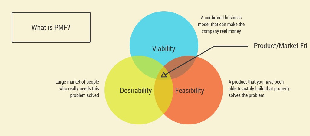 Graphic showing the intersection of viability, desirability, and feasibility in achieving product market fit.