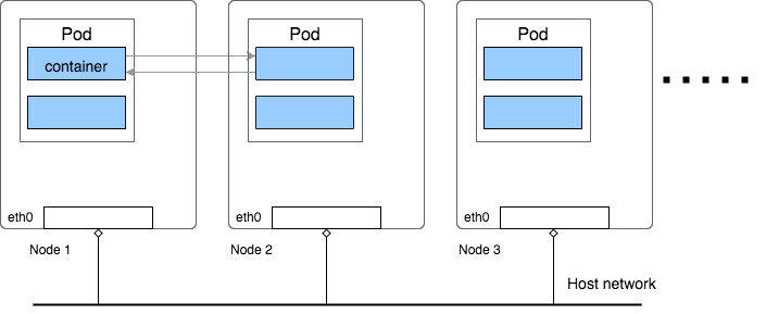 Kubernetes: Flannel networking - Han's blog