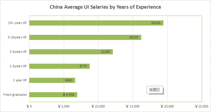 How Much Are You Worth Ui Ux Designer Salary Around The World By Grace Jia Medium