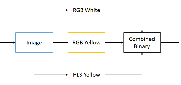 Finding Lane Lines with Colour Thresholds - Joshua Owoyemi