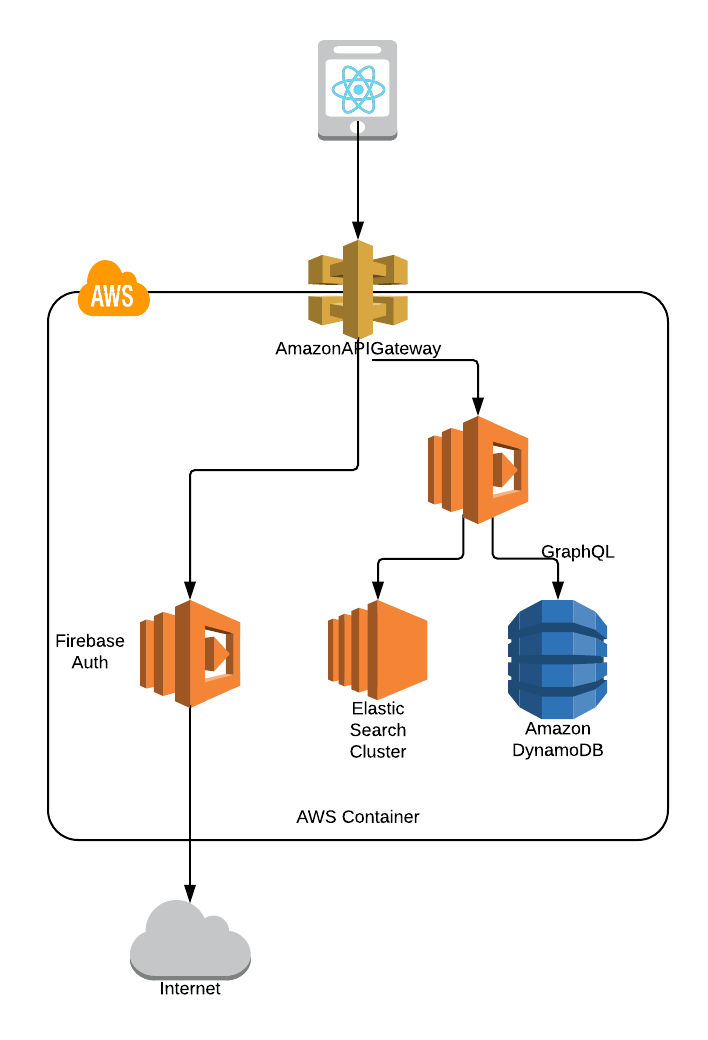 Cold starting AWS Lambda functions - A Cloud Guru