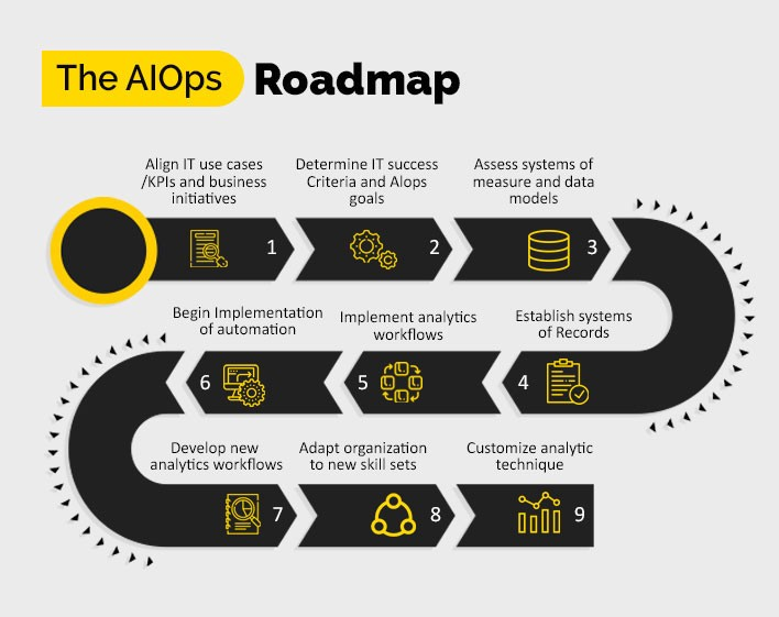 ImpactQA—Roadmap to AIOps Implementation