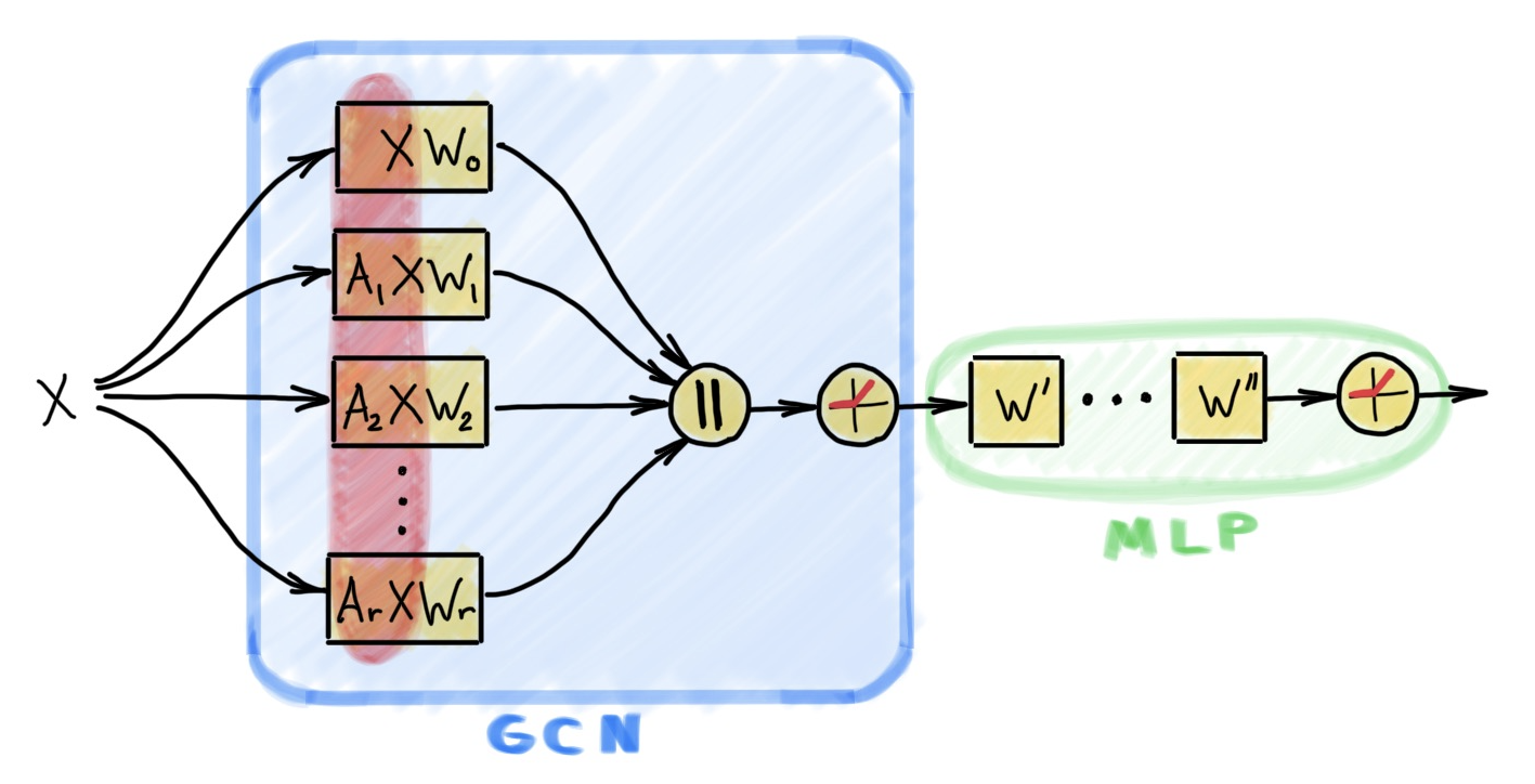 Simple Scalable Graph Neural Networks