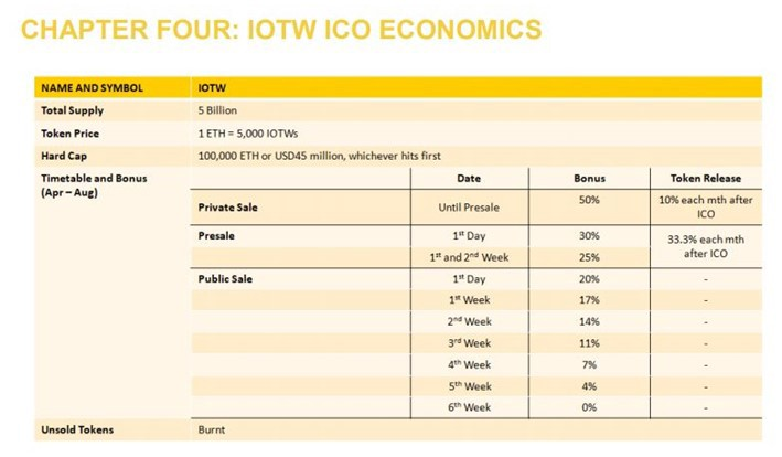 IOTW crypto review
