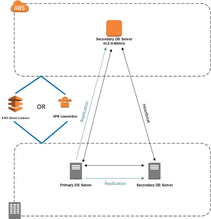 Using AWS Cloud in a Disaster Recovery Strategy - Temitope
