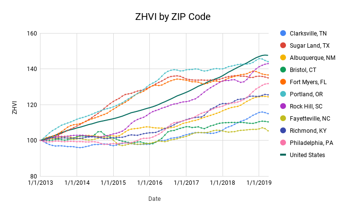 Predicting Changes in the Zillow Home Value Index by ZIP Code