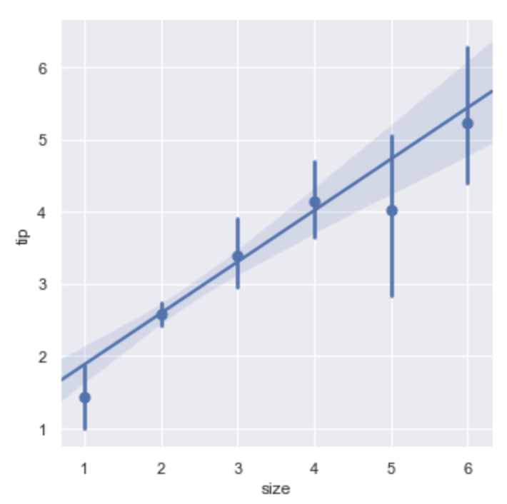 Seaborn is actually quite good for data visualization