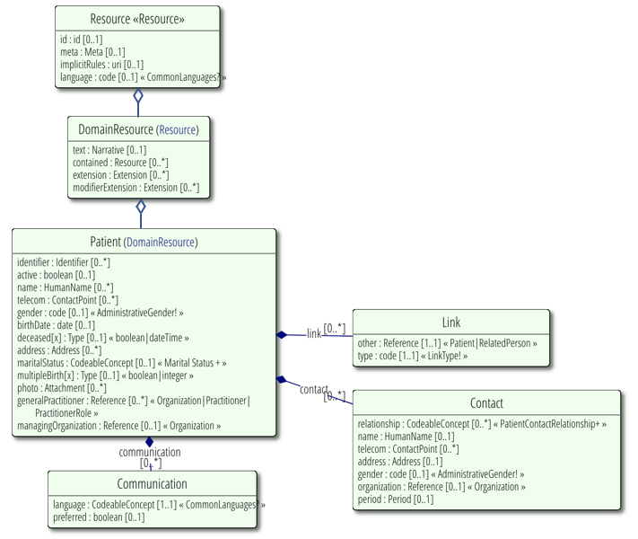The R in FHIR — Resources - Helios Software