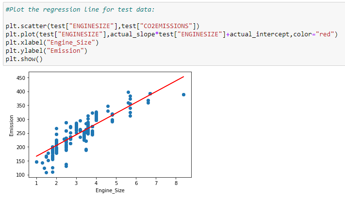 Figure 86: Plotting the test data on the scatter plot with the regression line.