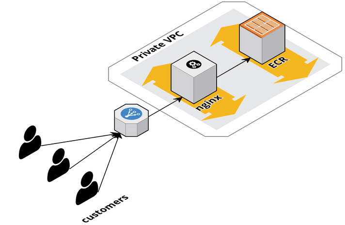 Custom Authentication to a private Docker Registry with