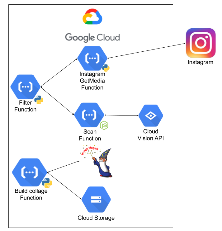 A small serverless trip to the cloud - The Real Picture
