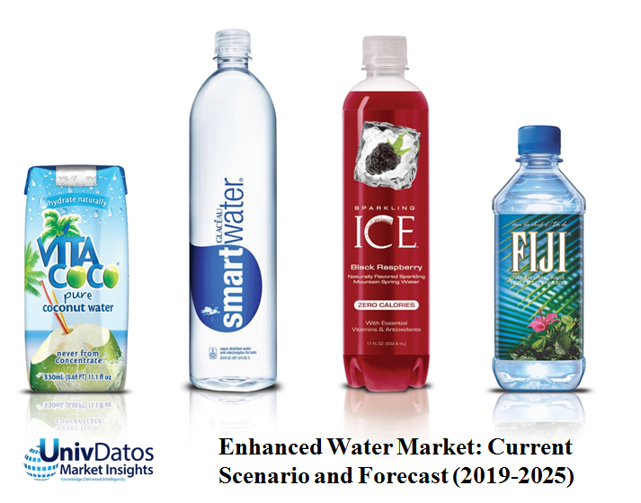 Enhanced Water Market Industry Analysis, Size, Share, Growth, Trends & Forecast 2019–2025