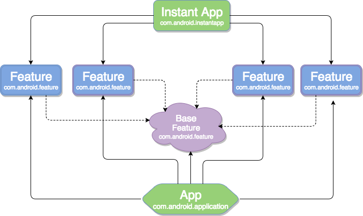 Extending the Web with Android Instant Apps - Júlio Zynger