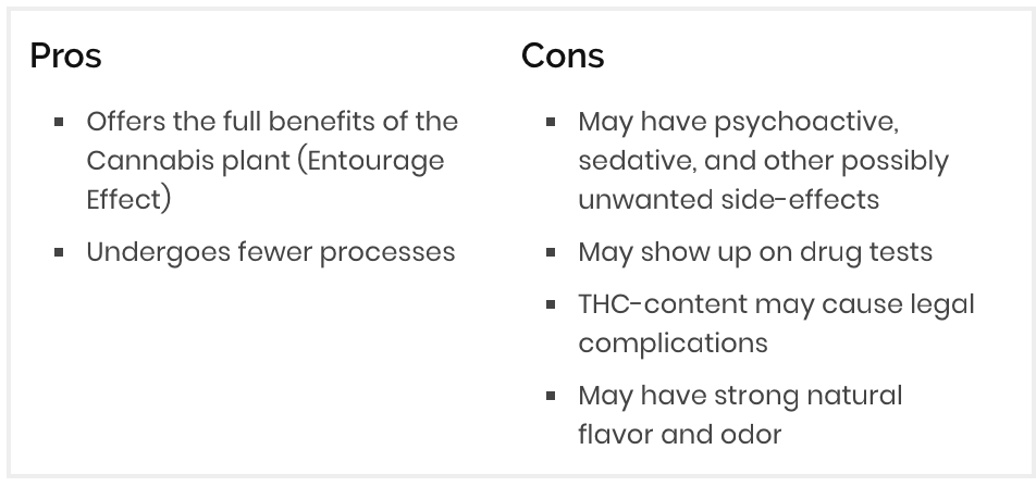 The pros and cons of Full Spectrum CBD