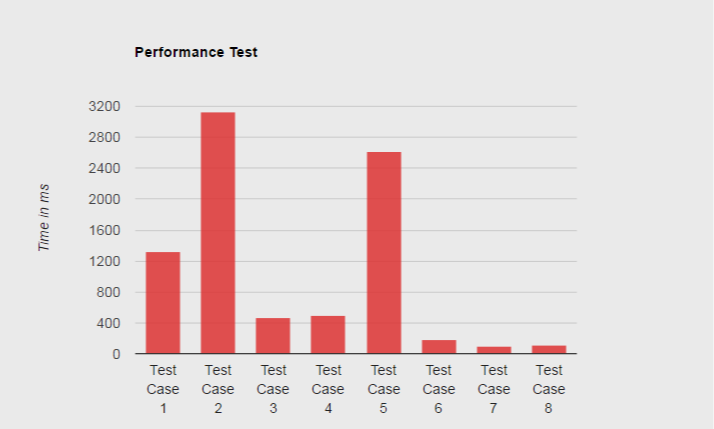 PostgreSQL Insert Strategies — Performance Test - Project A