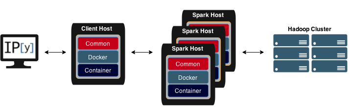 Using Docker to Build an IPython-driven Spark Deployment