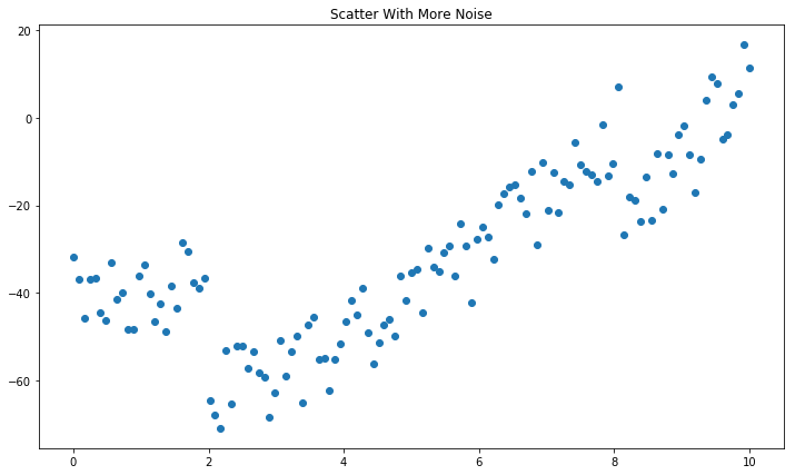 What is Ridge Regression — Applications in Python - Robert