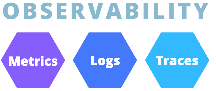 A graph that shows the three components of observability: metrics, logs, and traces.