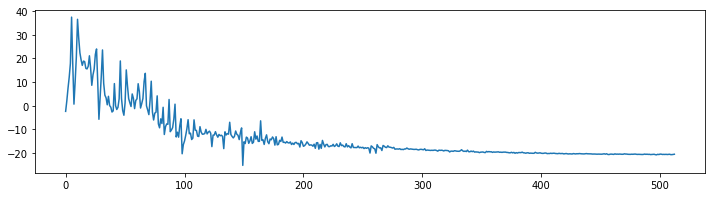 Audio Classification using FastAI and On-the-Fly Frequency