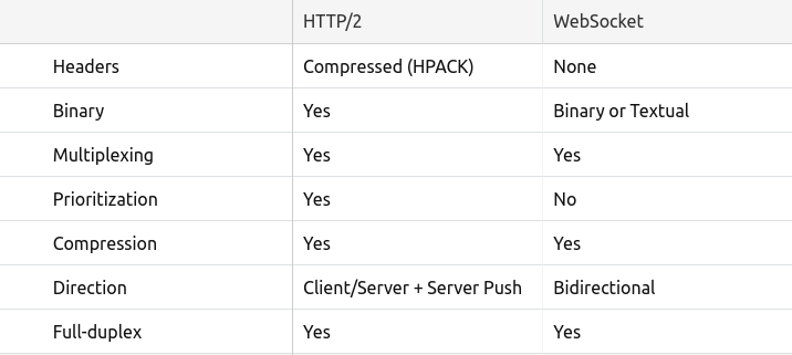 How JavaScript works: Deep dive into WebSockets and HTTP/2