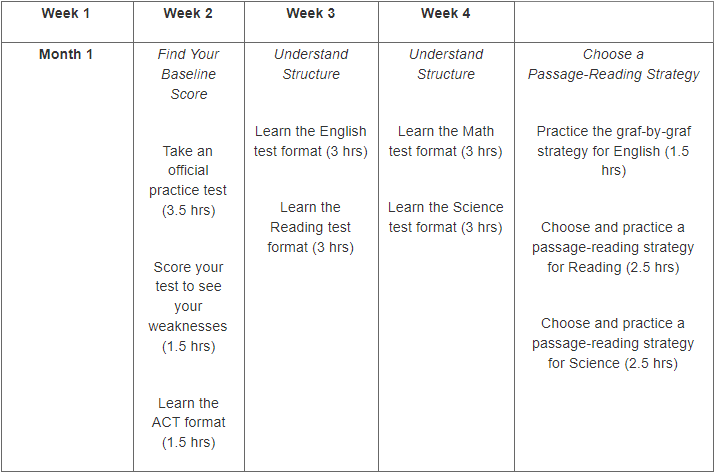 What is ACT and How to Prepare for ACT Exam? - Prep Scalar