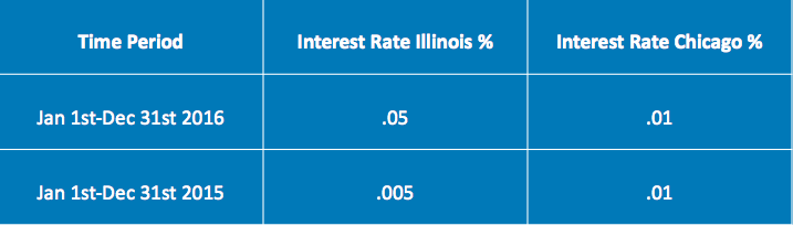 IL Landlord Tenant Interest Rates