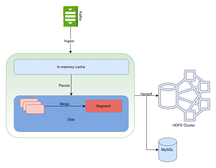 What Makes Apache Druid Great for Realtime Analytics?
