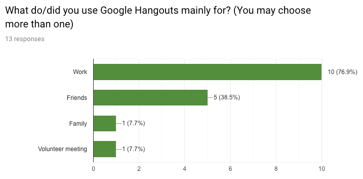 Google Hangouts: UX Audit & Case Study - Andy Yeh - Medium