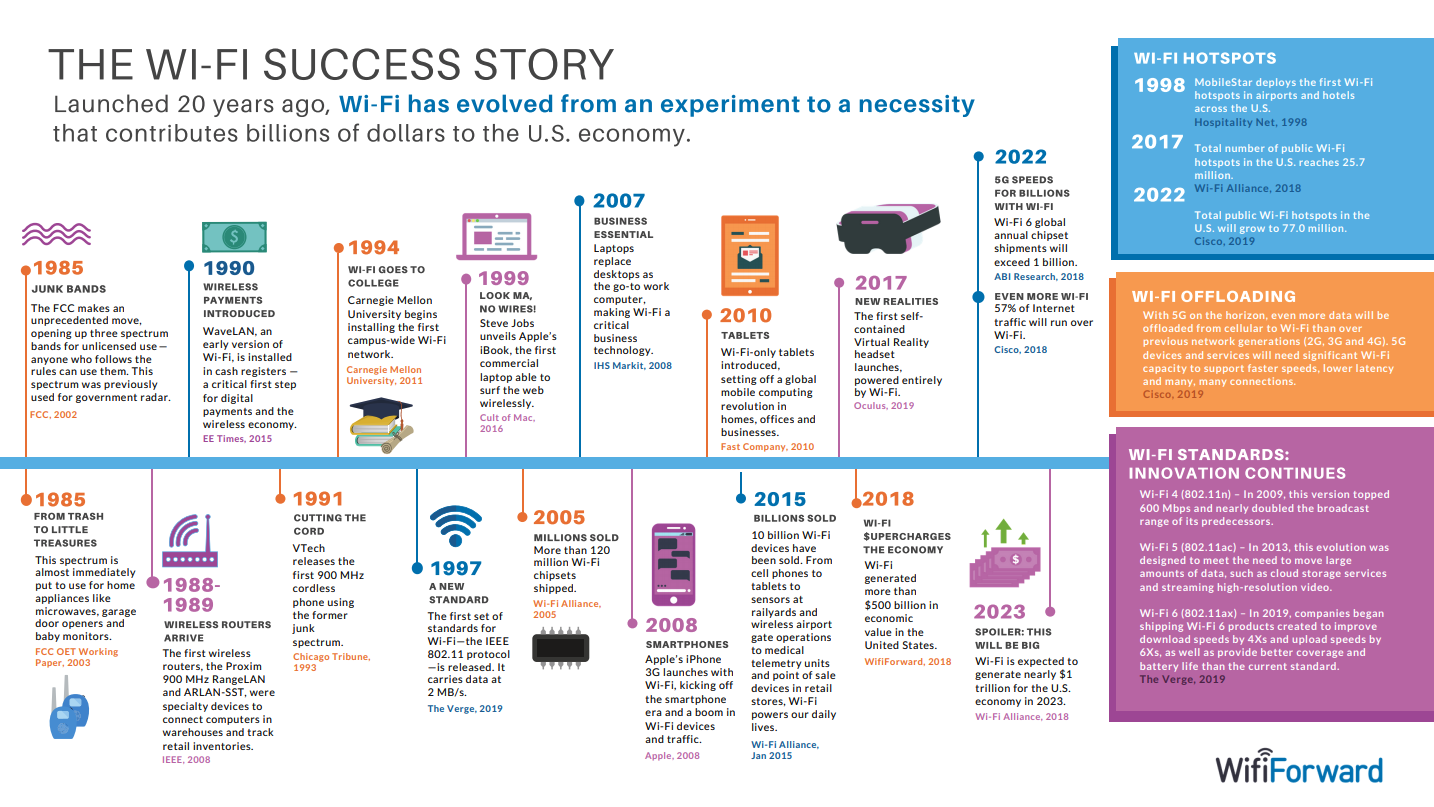Timeline: The Wi-Fi Success Story