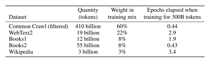 comparison of diff companies increasing the size of parameters they use