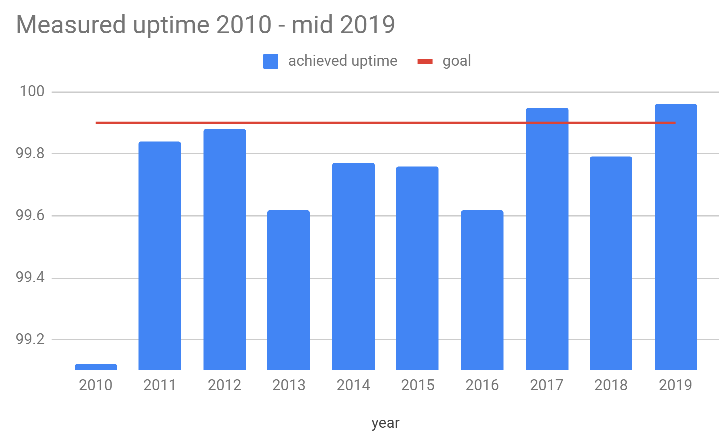 Graph showing uptime statistics from 2010 — mid 2019