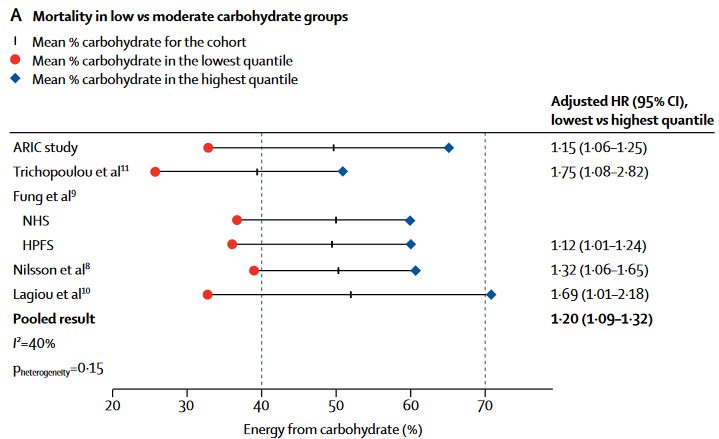 A graph showing results from a meta-analysis of all qualifying studies on the impact of carbohydrates on health.