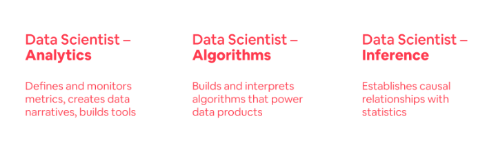 Mastering the Data Science Interview Loop - Towards Data Science