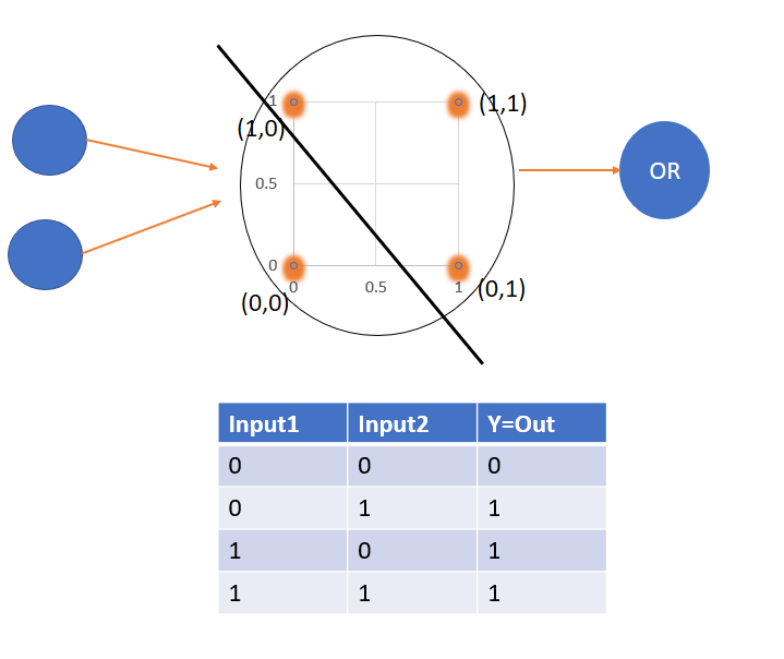 Fig . Perceptron with Plotted points as per inputs.